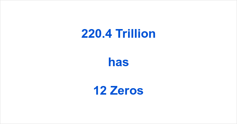 How many Zeros in 220.4 Trillion?