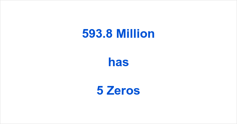 How many Zeros in 593.8 Million?