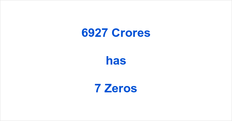 How many Zeros in 6927 Crores?